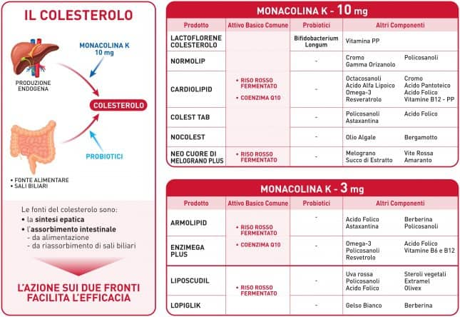Tabella comparativa prodotti a base di Monacolina K contro il colesterolo
